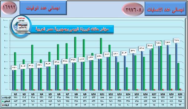 مؤشر حالات كورونا اليومي بجمهورية مصر العربية